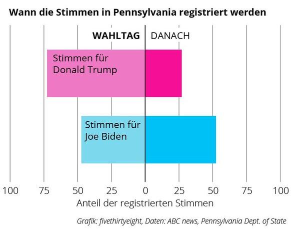 Wann die Stimmen in Pennsylvania registriert werden