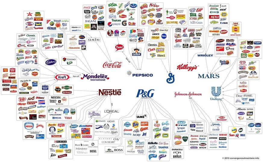 Unilever Tochterunternehmen