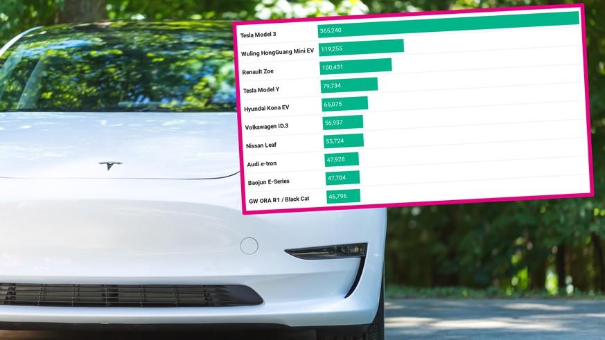 Das sind die beliebtesten Elektroautos – ein Modell fährt allen davon - watson