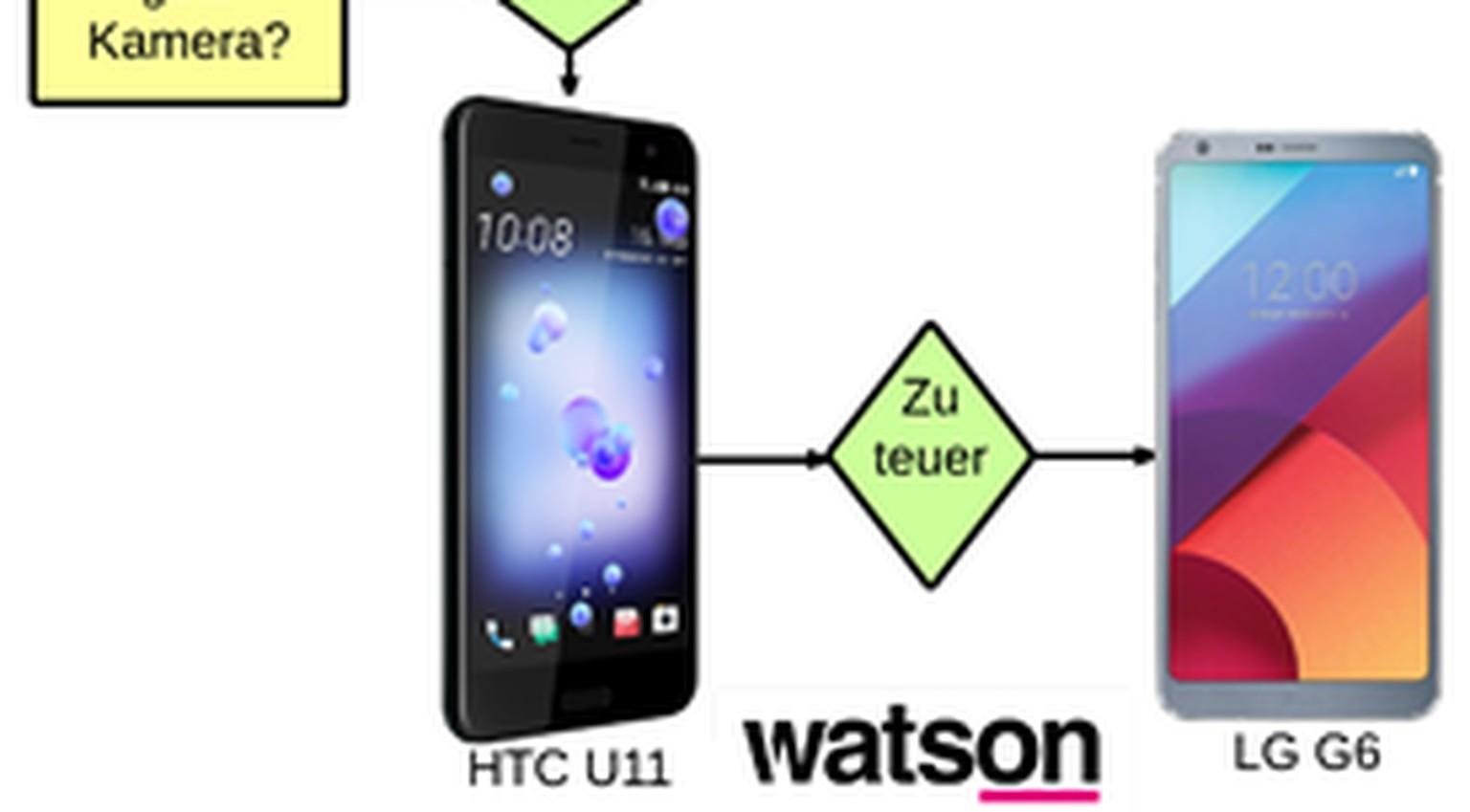 Welches Smartphone Passt Zu Mir