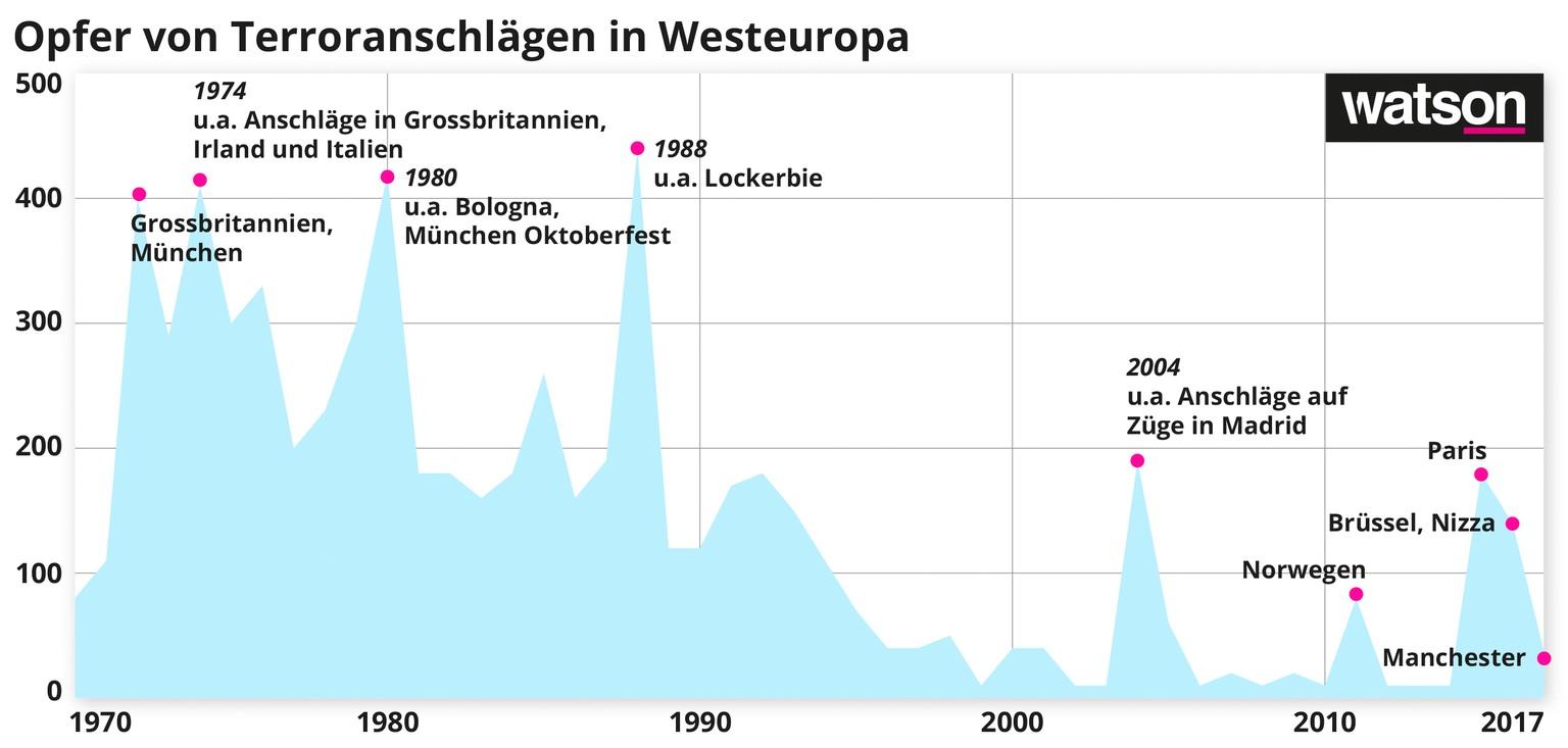 Terror in Europa: Seit 20 Jahren immer weniger Anschläge – trotz ...