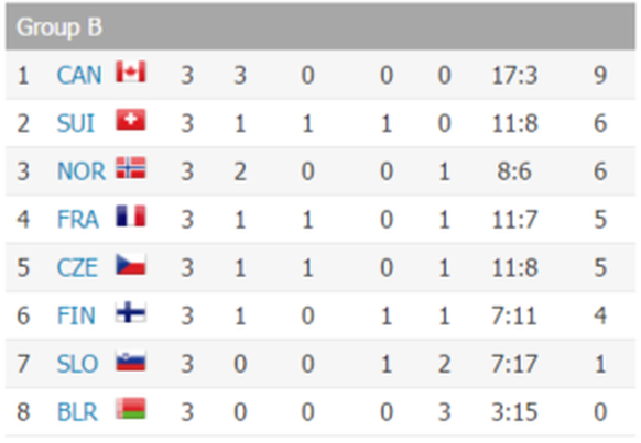 Tabelle IIHF Schweiz