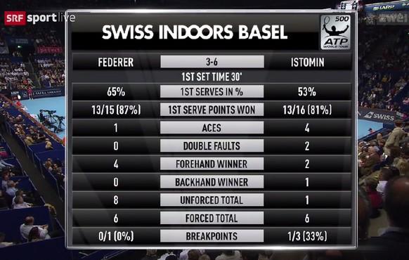 Statistik Federer - Istomin