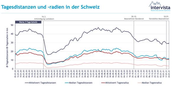 Tagesdistanzen und –radienin der Schweiz