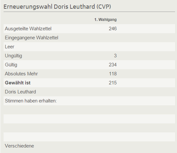 BRW15 Doris Leuthard Resultat