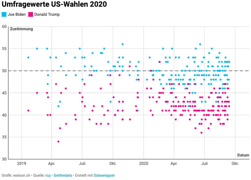 Umfragewerte US-Wahlen 2020 Joe Biden Donald Trump