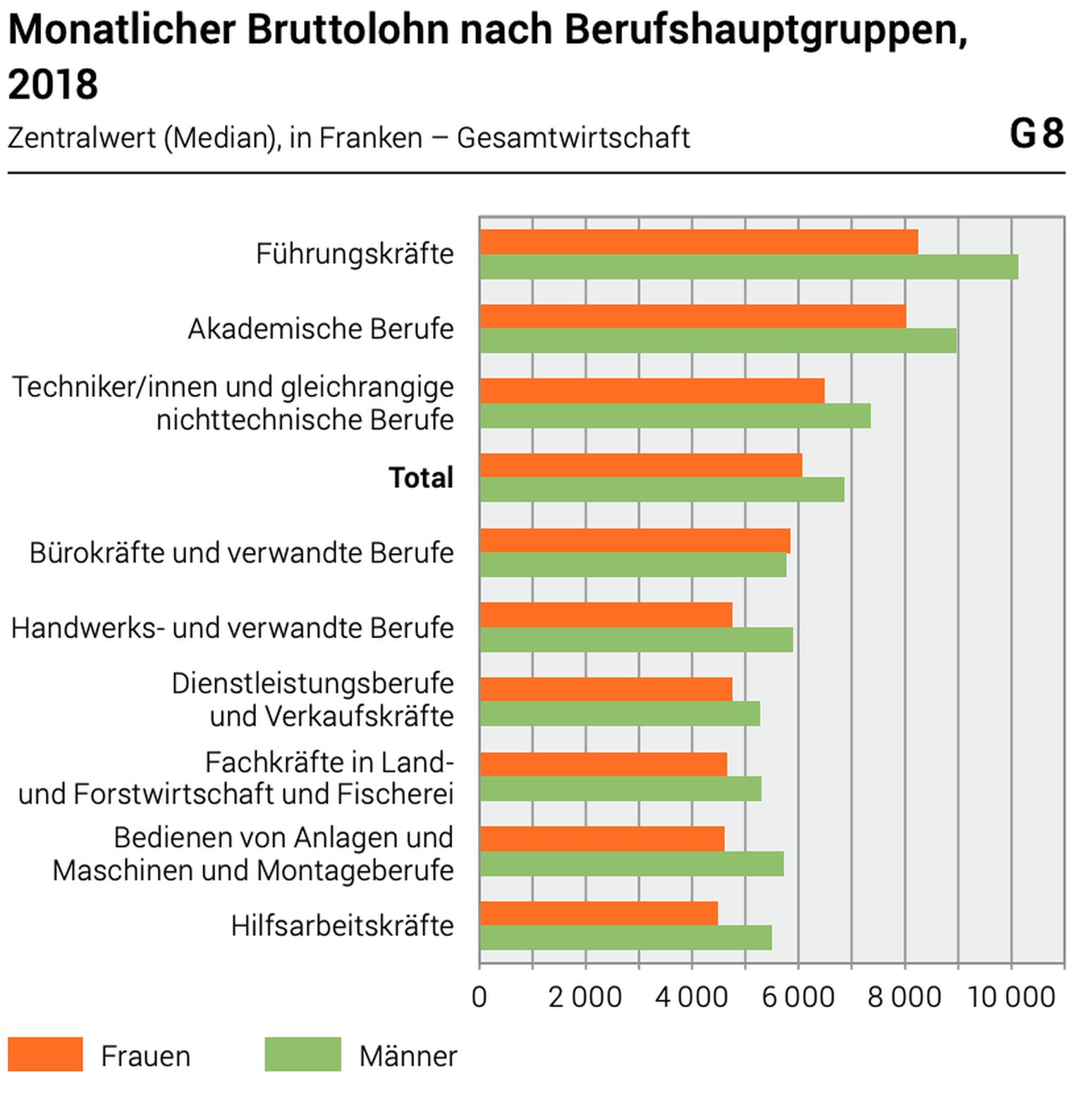 Stundenlohn Ausrechnen Schweiz - Kim Garnett