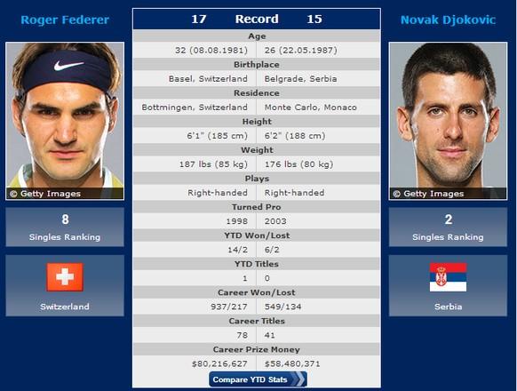 Head to Head Federer Djokovic