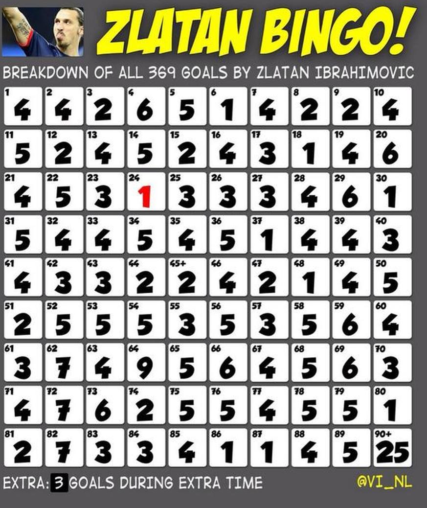 bingo aktuelle zahlen
