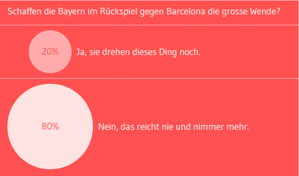 Umfrage Bayern