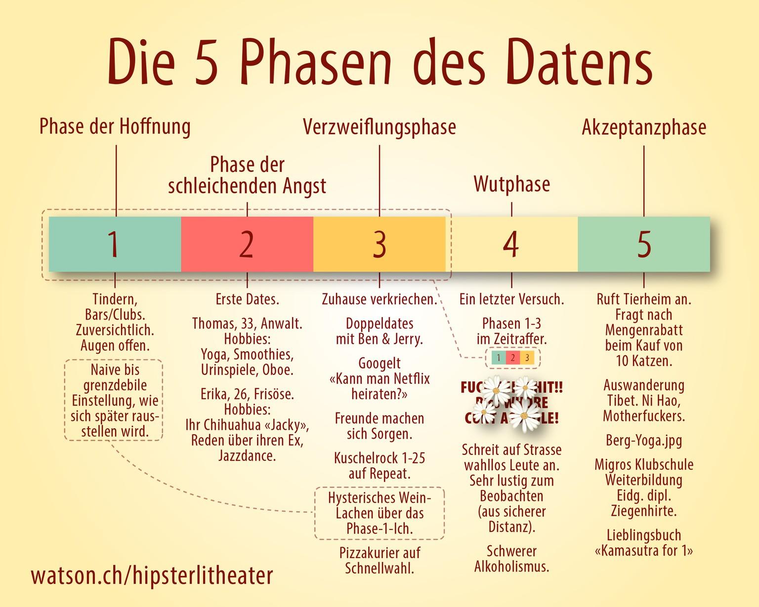 Die 5 Phasen Des Datens Watson