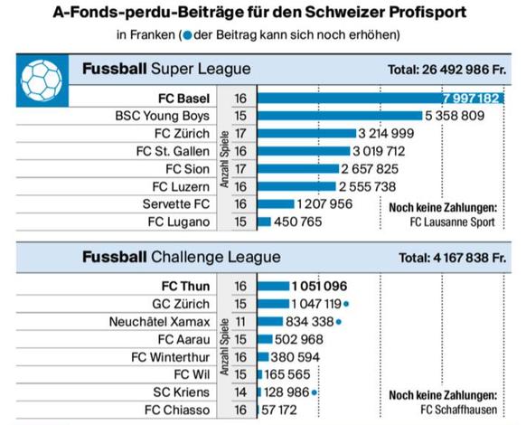 Grafik: Schweiz am Wochenende, Oliver Marx / Quelle: Bundesamt für Sport