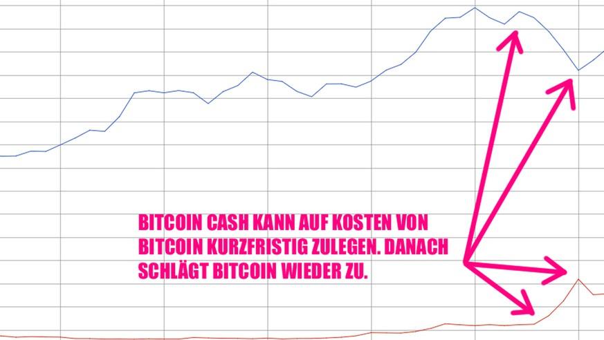 bitcoin cash hashrate chart